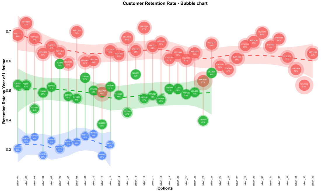 customer_retention_bubble