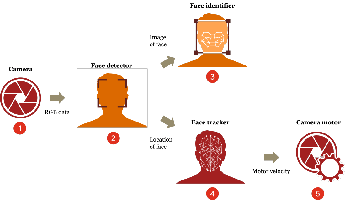 Face detection using deep learning