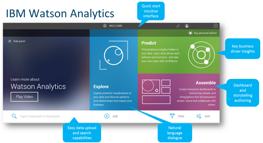 IBM Watson analytics home page