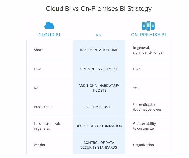 Cloud BI vs On-Premise BI Strategy Source - datapine