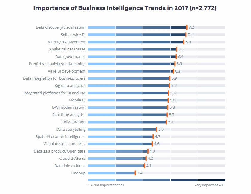 Importance of BI Trends 2017 Source bi-survey