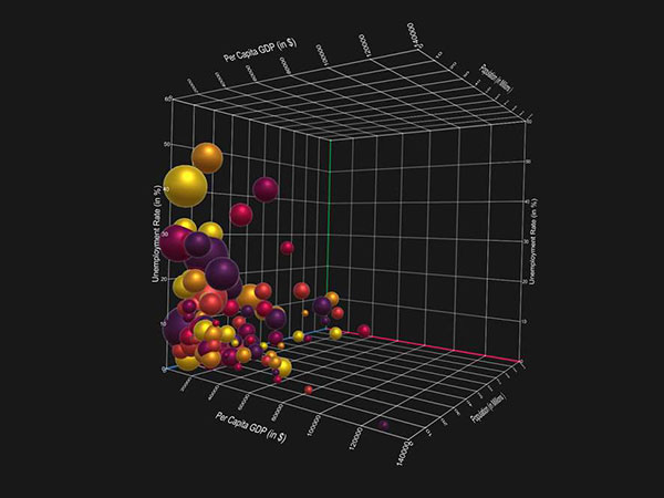 Review of 20 best big data visualization tools