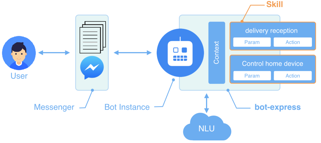 How do chatbots work? An overview of the architecture of a
