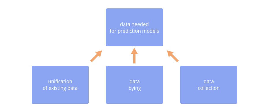 Machine Learning for Sales Forecasting: Tackling