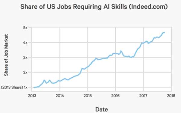 AI job market in the U.S. has increased significantly in 2018