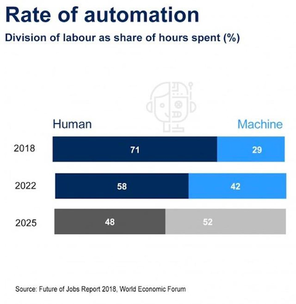 Machines will automate 52%of the labour work by 2025.