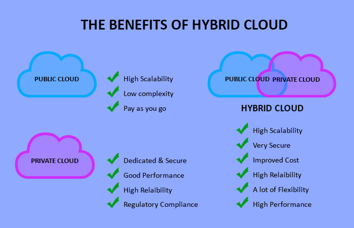 Benefits of hybrid cloud