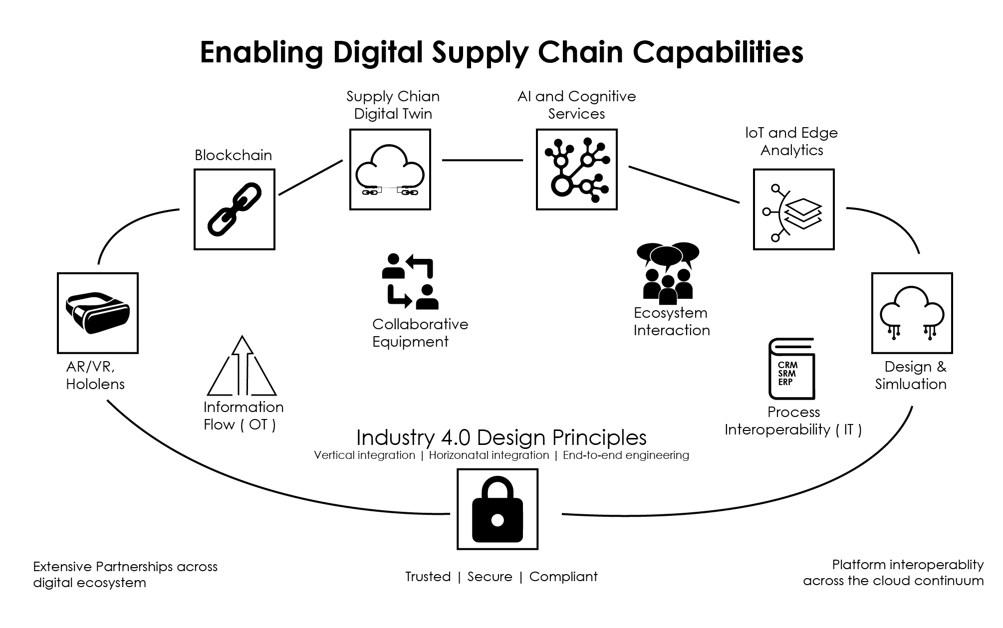 Impact of machine learning on supply chain management
